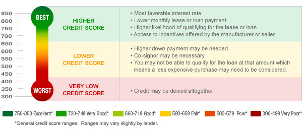chart-general-credit-score-ranges