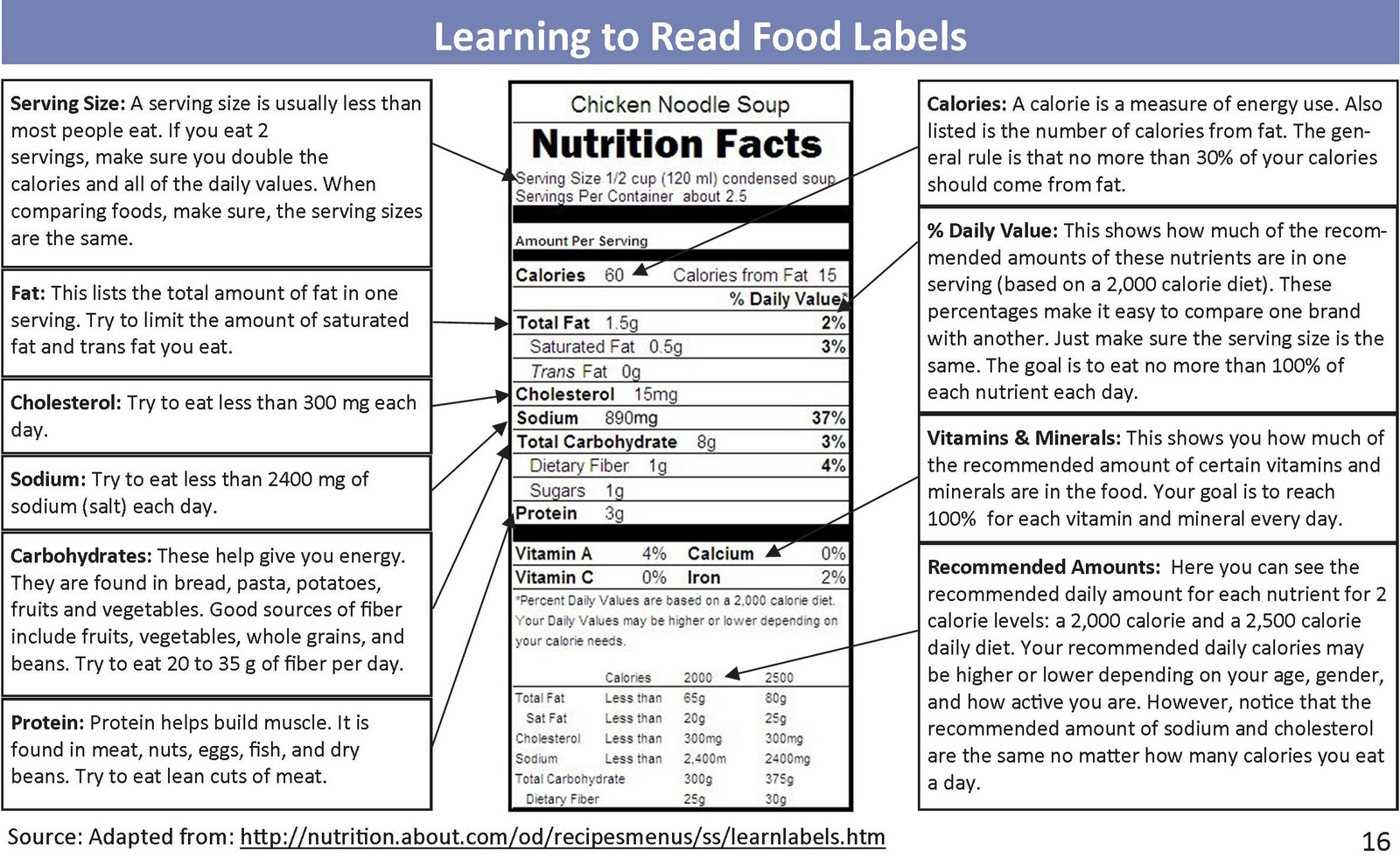 Learning-to-Read-Food-Labels